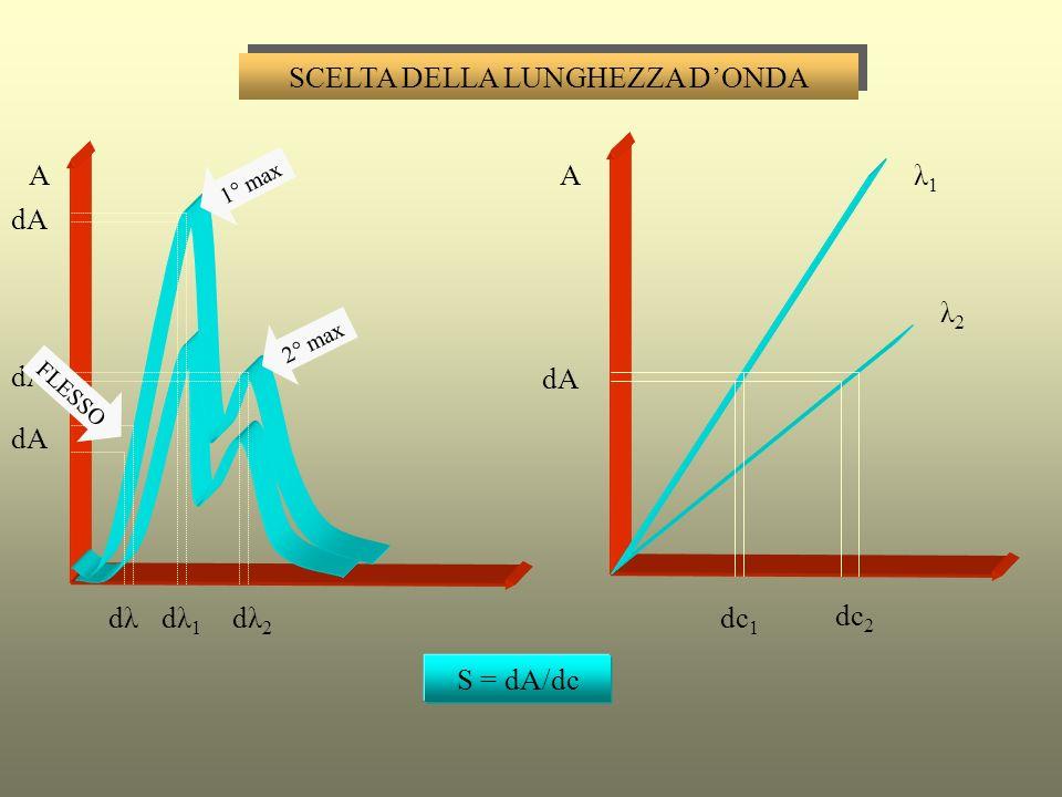 ANALISI QUALITATIVA A 280220 nm A 280220 nm SOLUZIONE ACQUOSAFASE VAPORE