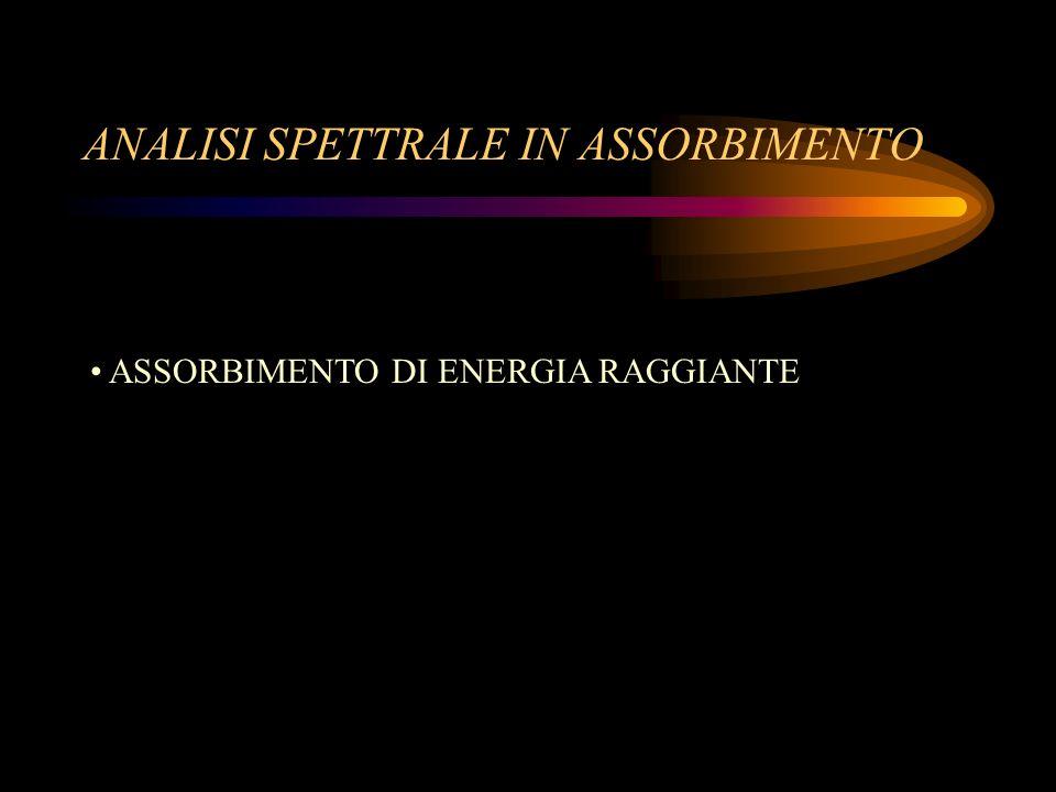 METODI OTTICI DANALISI ANALISI SPETTRALE IN ASSORBIMENTO SPETTROFOTOMETRIA UV- VIS FOTOMETRIA DI FIAMMA IN ASSORBIMENTO