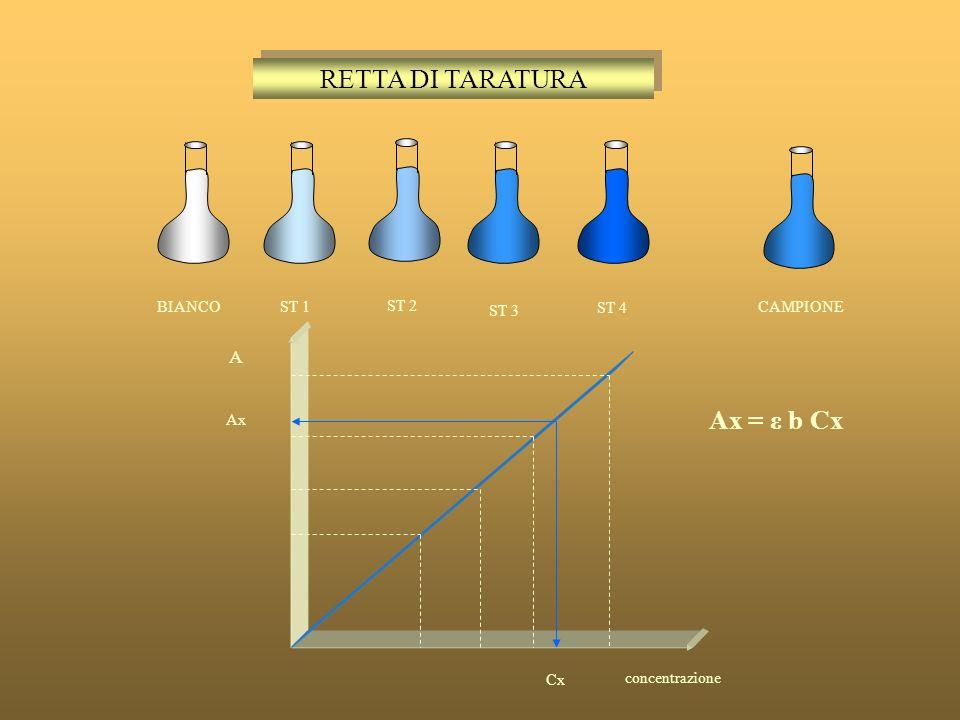 ADDITIVITA DELLE ASSORBANZE A1A1 A 1 A2A2 A 2 A A λ λ A = ε 1 bc 1 + ε 2 bc 2 A = A 1 + A 2