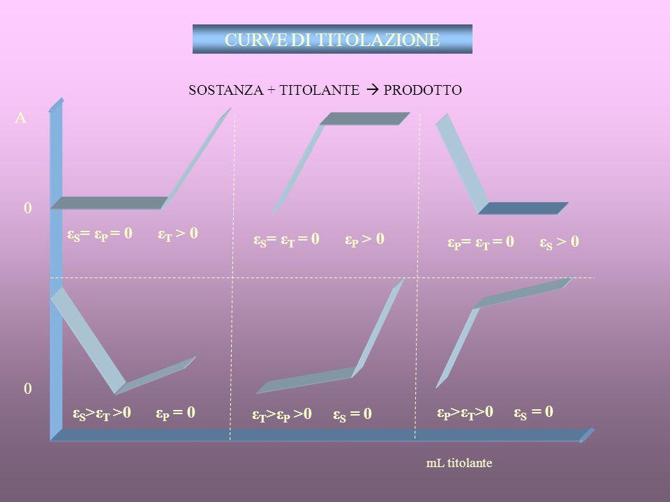 RETTA DI TARATURA BIANCOST 1 ST 2 ST 3 ST 4 A concentrazione CAMPIONE Cx Ax Ax = ε b Cx