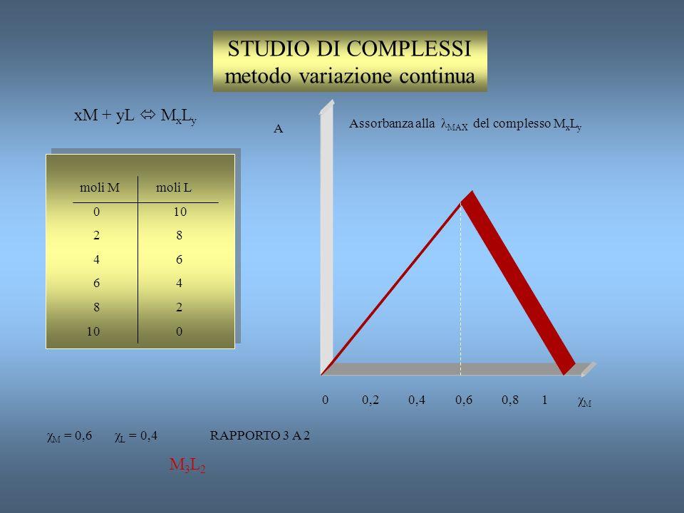 STUDIO DI COMPLESSI metodo rapporto molare xM + yL M x L y moli M moli L 2 0 2 2 2 4 2 6 2 8 A 0 2 4 6 8 moliL/moliM 1 2 Assorbanza alla λ MAX del com