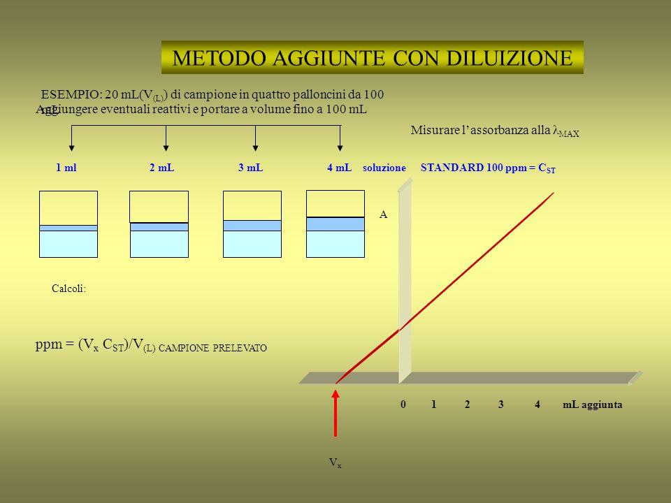 STUDIO DI COMPLESSI metodo variazione continua xM + yL M x L y Assorbanza alla λ MAX del complesso M x L y moli M moli L 0 10 2 8 4 6 6 4 8 2 10 0 A 0