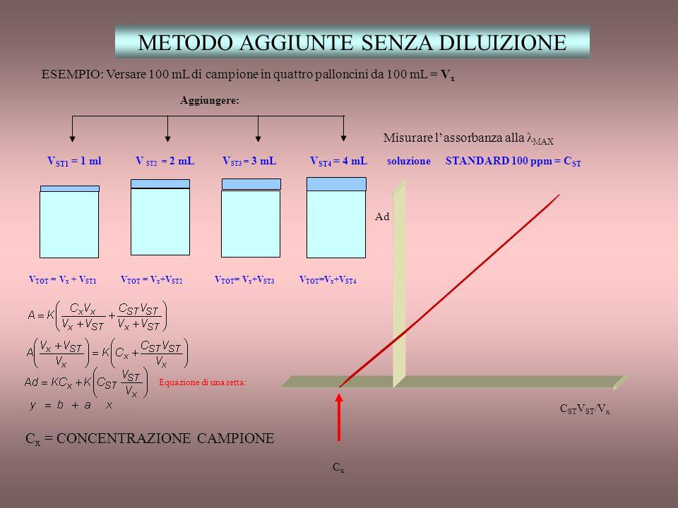 METODO AGGIUNTE CON DILUIZIONE ESEMPIO: 20 mL(V (L) ) di campione in quattro palloncini da 100 mL 1 ml 2 mL 3 mL 4 mL soluzione STANDARD 100 ppm = C S