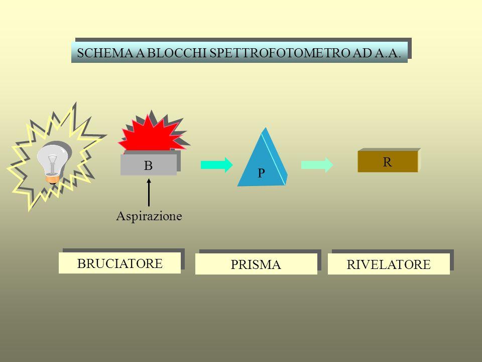 TIPI DI FIAMMA ARIA - ACETILENE 2300°C ARIA - IDROGENO 2045 °C PROTOSSIDO DI AZOTO - ACETILENE 2800 °C ARIA/ARGO - IDROGENO 300/800 °C ARIA - PROPANO