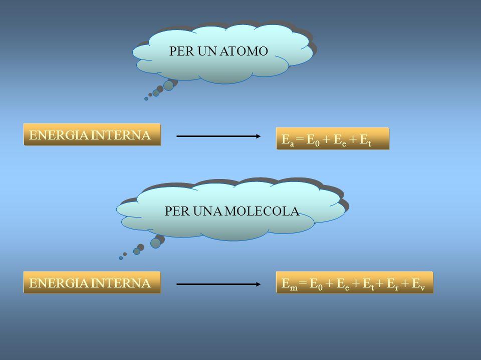 INTERAZIONE TRA MOLECOLE ED ENERGIA RAGGIANTE SPETTROSCOPIA SEPARAZIONE RIVELAZIONE REGISTRAZIONE RADIAZIONE ELETTROMAGNETICA STATI QUANTICI DELLA MAT