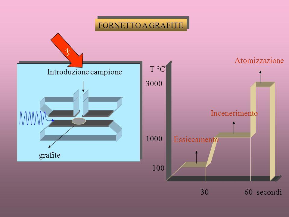 CORREZIONE ASSORBIMENTO DI FONDO Le interferenze derivanti da specie molecolari indissociate e da problemi di diffusione hanno in comune il fatto che