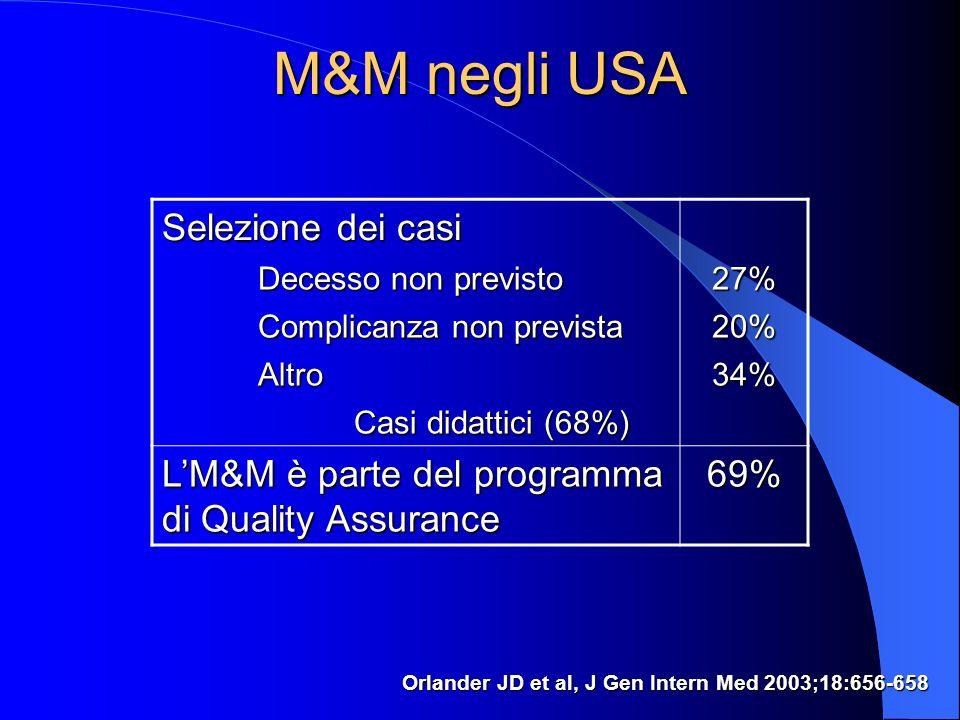 M&M negli USA Orlander JD et al, J Gen Intern Med 2003;18:656-658 Selezione dei casi Decesso non previsto 27% Complicanza non prevista 20% Altro34% Casi didattici (68%) LM&M è parte del programma di Quality Assurance 69%