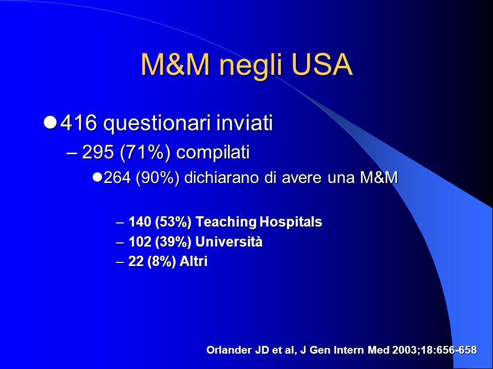 M&M negli USA 416 questionari inviati 416 questionari inviati –295 (71%) compilati 264 (90%) dichiarano di avere una M&M 264 (90%) dichiarano di avere una M&M –140 (53%) Teaching Hospitals –102 (39%) Università –22 (8%) Altri Orlander JD et al, J Gen Intern Med 2003;18:656-658