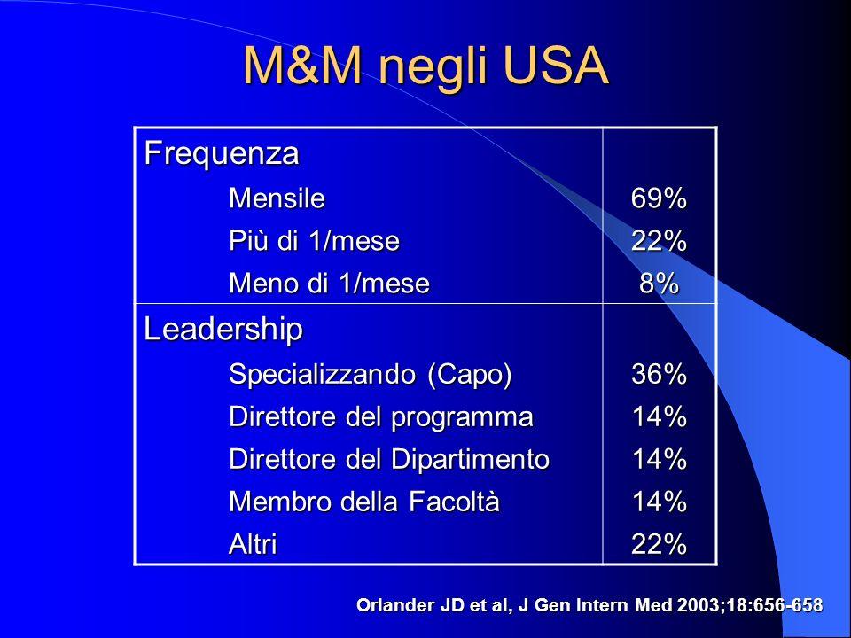 M&M negli USA Orlander JD et al, J Gen Intern Med 2003;18:656-658 Frequenza Mensile69% Più di 1/mese 22% Meno di 1/mese 8% Leadership Specializzando (Capo) 36% Direttore del programma 14% Direttore del Dipartimento 14% Membro della Facoltà 14% Altri22%