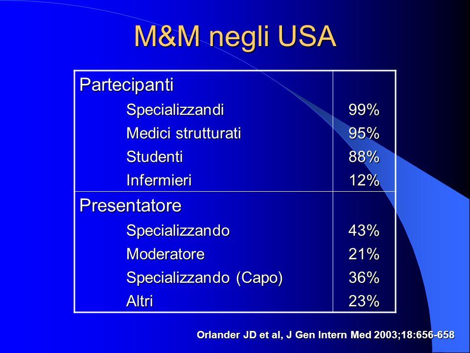 M&M negli USA Orlander JD et al, J Gen Intern Med 2003;18:656-658 Partecipanti Specializzandi99% Medici strutturati 95% Studenti88% Infermieri12% Presentatore Specializzando43% Moderatore21% Specializzando (Capo) 36% Altri23%