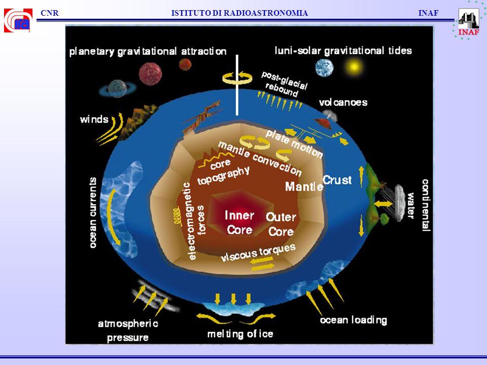 VLBI geodetico: Global Reference Frames ICRF ITRF EOPs ICRF: Positioni delle radio sorgenti Variabilità delle sorgenti Strutture ITRF: Positioni delle stazioni Velocità EOP: Precessione e Nutazione Moto Polare UT1-UTC