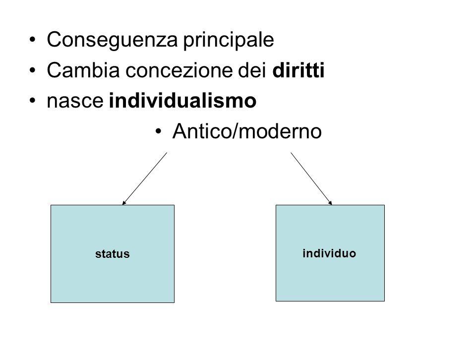 Conseguenza principale Cambia concezione dei diritti nasce individualismo Antico/moderno status individuo