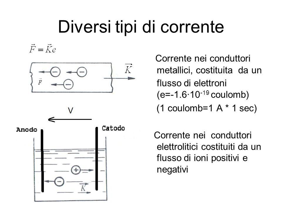 Diversi tipi di corrente Corrente nei conduttori metallici, costituita da un flusso di elettroni (e=-1.6·10 -19 coulomb) (1 coulomb=1 A * 1 sec) Corre