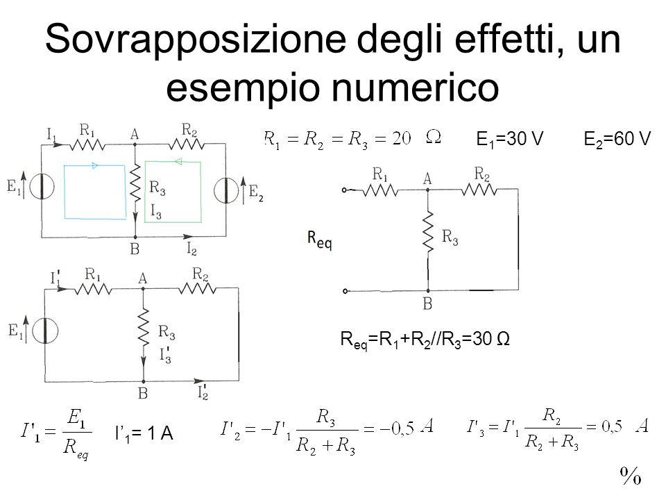 Sovrapposizione degli effetti, un esempio numerico E 2 =60 VE 1 =30 V R eq =R 1 +R 2 //R 3 =30 I 1 = 1 A
