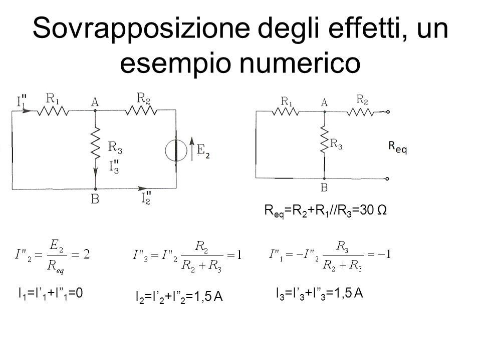 Sovrapposizione degli effetti, un esempio numerico R eq =R 2 +R 1 //R 3 =30 I 1 =I 1 +I 1 =0 I 2 =I 2 +I 2 =1,5 A I 3 =I 3 +I 3 =1,5 A