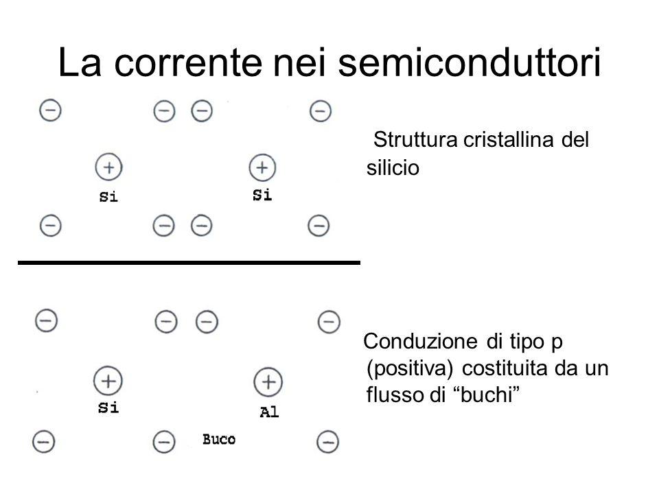 La corrente nei semiconduttori Struttura cristallina del silicio Conduzione di tipo p (positiva) costituita da un flusso di buchi