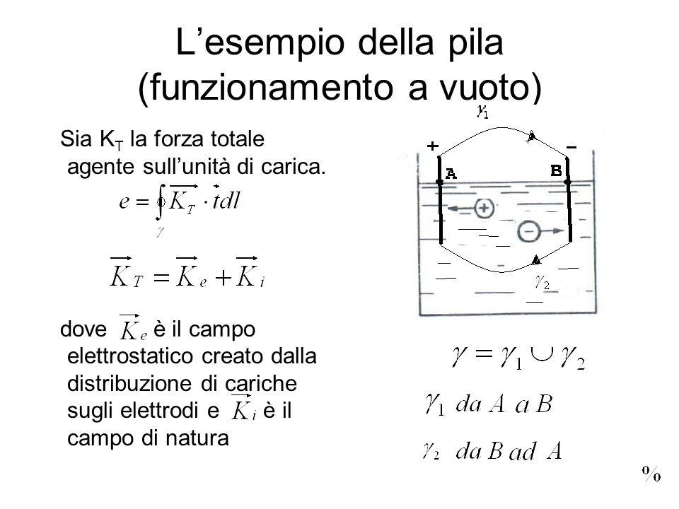 Lesempio della pila (funzionamento a vuoto) Sia K T la forza totale agente sullunità di carica. dove è il campo elettrostatico creato dalla distribuzi