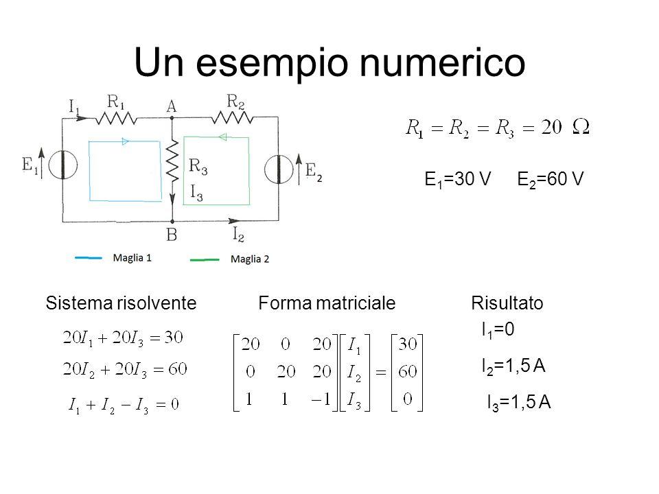 Un esempio numerico E 1 =30 V E 2 =60 V Sistema risolventeForma matriciale I 1 =0 I 2 =1,5 A I 3 =1,5 A Risultato