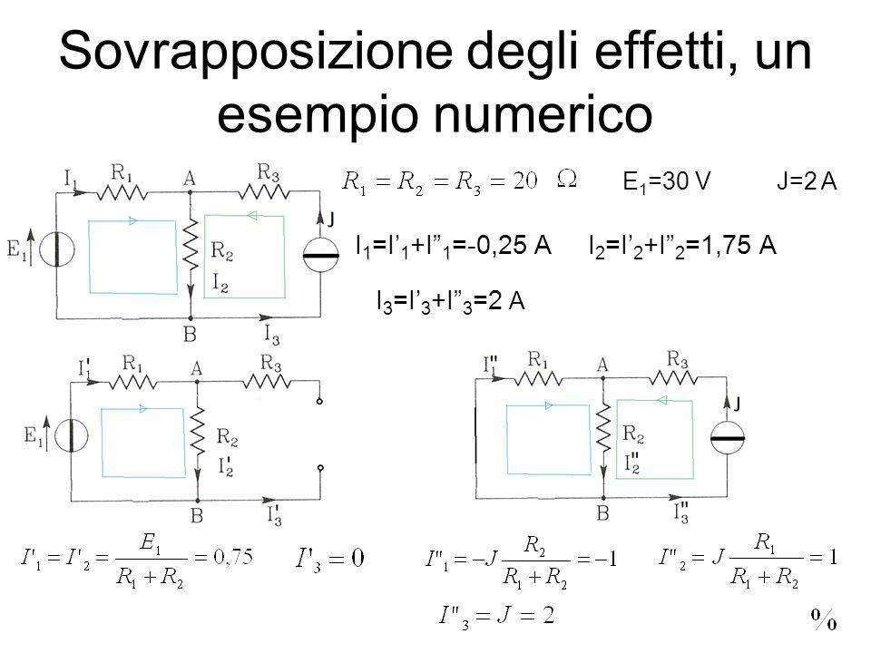 Sovrapposizione degli effetti, un esempio numerico J=2 AE 1 =30 V I 1 =I 1 +I 1 =-0,25 AI 2 =I 2 +I 2 =1,75 A I 3 =I 3 +I 3 =2 A