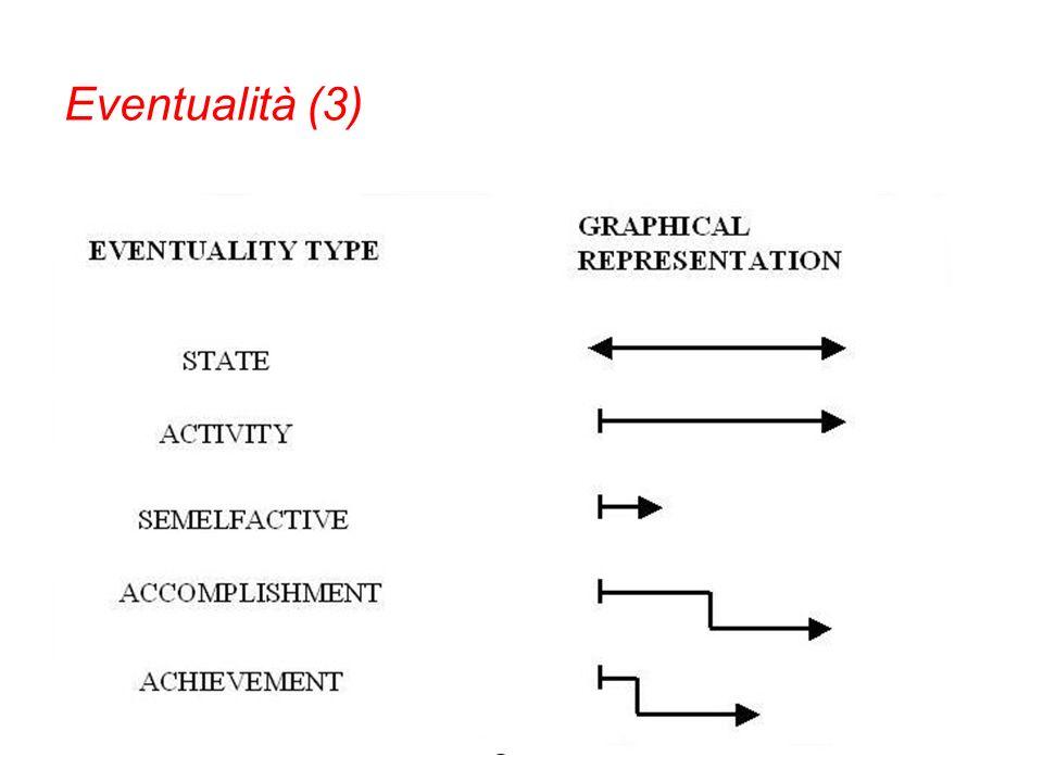 Eventi = struttura tripartita (Moens-Steedman, 1988; Passonneau, 1988) arbitrario = atelico naturale/obbligatorio = telico Attività di -V Eventualità
