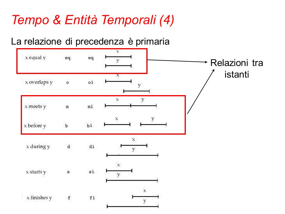 La relazione di precedenza è primaria Tempo & Entità Temporali (4) Relazioni tra istanti