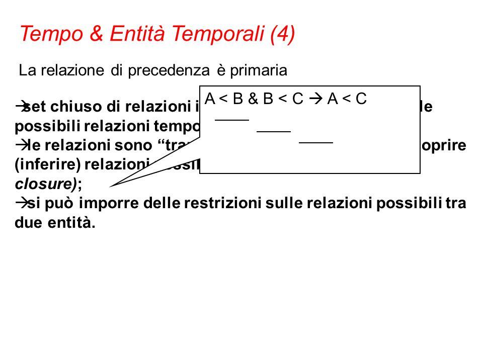 La relazione di precedenza è primaria set chiuso di relazioni in grado di formalizzare tutte le possibili relazioni temporali tra due entità; le relaz