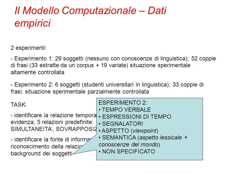 Il Modello Computazionale – Dati empirici 2 esperimenti: - Esperimento 1: 29 soggetti (nessuno con conoscenze di linguistica); 52 coppie di frasi (33