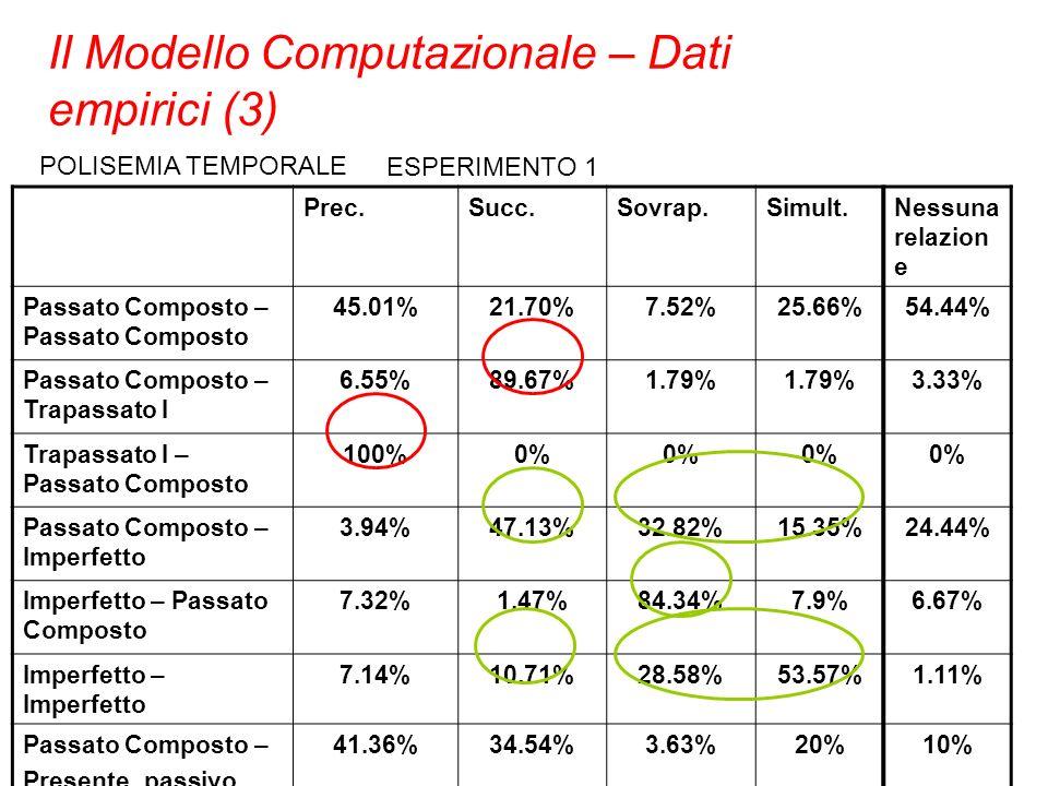 POLISEMIA TEMPORALE Prec.Succ.Sovrap.Simult.Nessuna relazion e Passato Composto – Passato Composto 45.01%21.70%7.52%25.66%54.44% Passato Composto – Tr