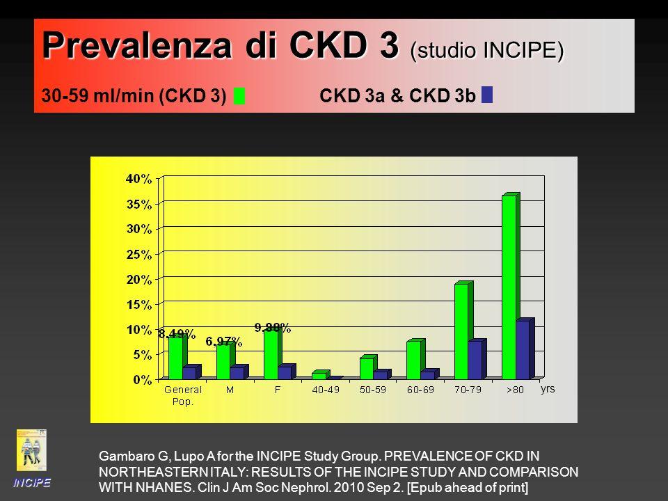 Prevalenza di CKD 3 (studio INCIPE) Prevalenza di CKD 3 (studio INCIPE) 30-59 ml/min (CKD 3) CKD 3a & CKD 3b INCIPE yrs Gambaro G, Lupo A for the INCI