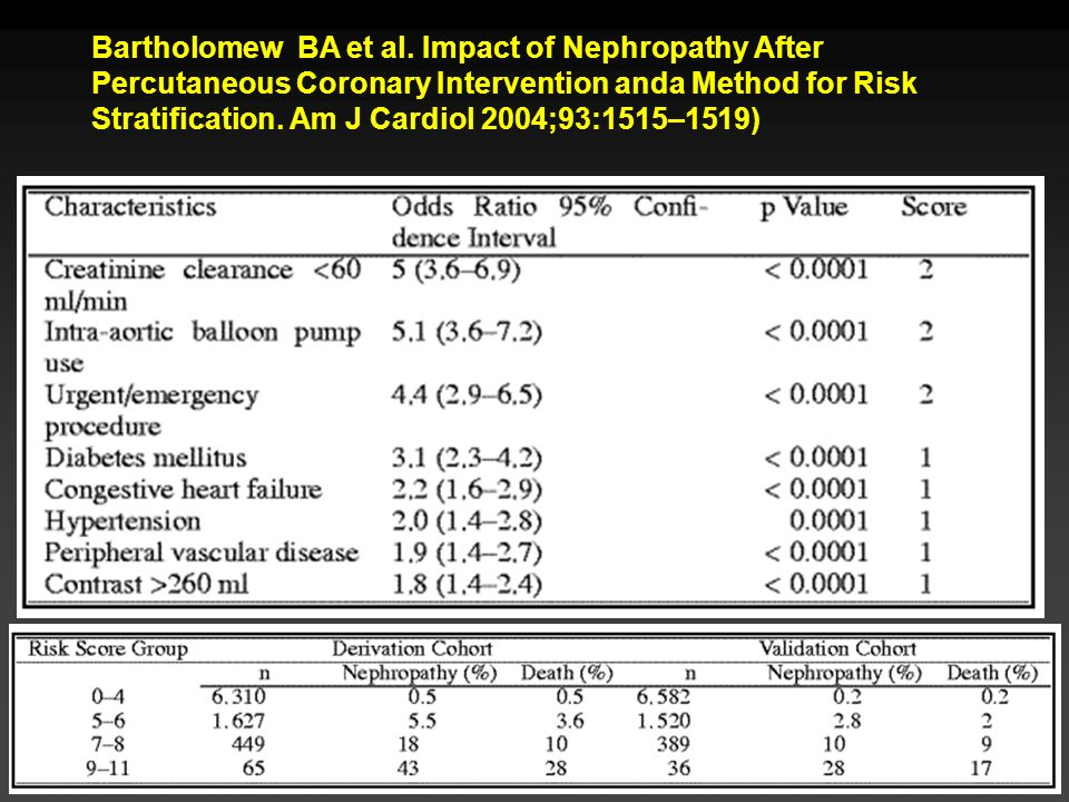 Bartholomew BA et al. Impact of Nephropathy After Percutaneous Coronary Intervention anda Method for Risk Stratification. Am J Cardiol 2004;93:1515–15