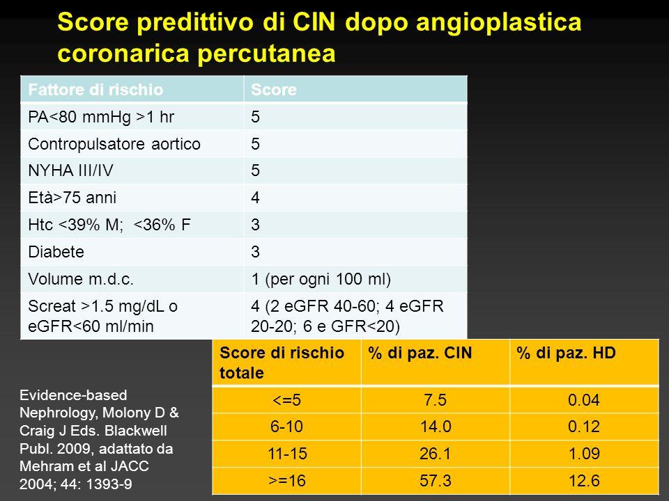 Score predittivo di CIN dopo angioplastica coronarica percutanea Fattore di rischioScore PA 1 hr5 Contropulsatore aortico5 NYHA III/IV5 Età>75 anni4 H