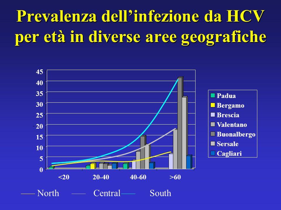 Prevalenza dellinfezione da HCV per età in diverse aree geografiche 0 5 10 15 20 25 30 35 40 45 <2020-4040-60>60 Padua Bergamo Brescia Valentano Buona