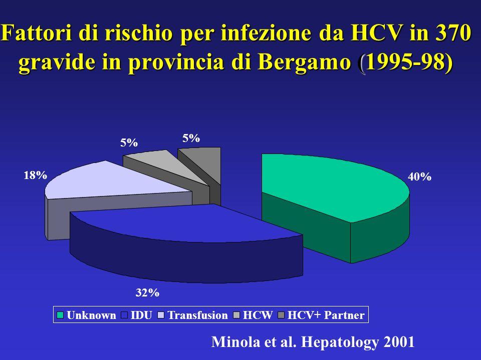 Fattori di rischio per infezione da HCV in 370 gravide in provincia di Bergamo (1995-98) 40% 32% 18% 5% UnknownIDUTransfusionHCWHCV+ Partner Minola et