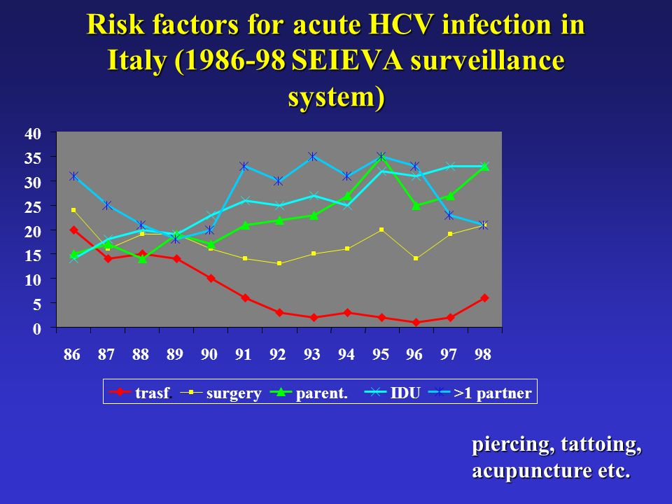 Risk factors for acute HCV infection in Italy (1986-98 SEIEVA surveillance system) 0 5 10 15 20 25 30 35 40 86878889909192939495969798 trasf.surgerypa