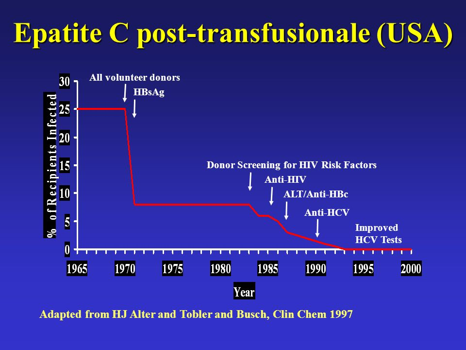 Epatite Cpost-transfusionale (USA) Epatite C post-transfusionale (USA) All volunteer donors HBsAg Donor Screening for HIV Risk Factors Anti-HIV ALT/An
