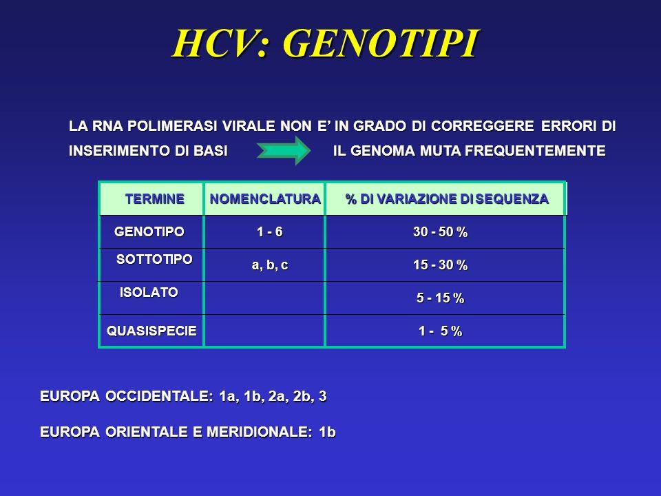Prevalence of HCV infection in Italy 3,2% (2) 2,4% (1) 8,4% (3) 16% (4) 26% (5) 16% (6) (7) 2,7% 2,4% (8) 6,9% (9) 1 Telecom workers Padua 2 General population Campogalliano (MO) and Cormons (UD) 3 General population Valentano (VT) 4 General Population Buonalbergo (NA) 5 General Population (83-85) Castellana Grotte (BA) Grotte (BA) 6 General Population Sersale (RC) 7 Food Workers & elderly Cagliari 8 Pregnant women Bergamo (age 20-40) 9 Hospitalised controls Brescia (age 45-75) Alberti 2001; Bellentani 1994 Hepatology Stroffolini It J Gastro 95; Maio J Hepatol 2000 Osella J Hepatol 1997; Guadagnino Hepatology 1998; Coppola J Viral Hep 2000; Minola Hepatology 2000; Donato Hepatology 1998