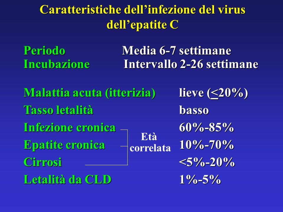 Fattori di rischio per infezione da HCV in 370 gravide in provincia di Bergamo (1995-98) 40% 32% 18% 5% UnknownIDUTransfusionHCWHCV+ Partner Minola et al.