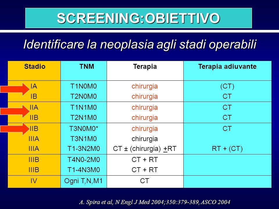SCREENING:OBIETTIVO Identificare la neoplasia agli stadi operabili CT CT + RT chirurgia CT ± (chirurgia) +RT chirurgia Terapia IV IIIB IIB IIIA IIA II