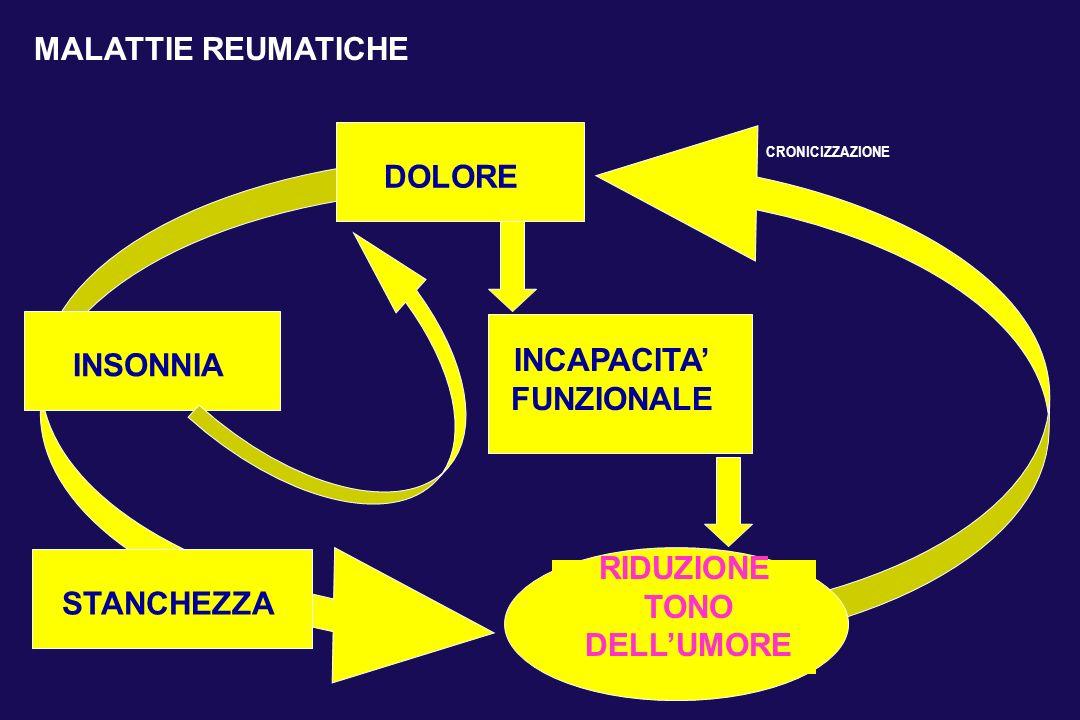 INCAPACITA FUNZIONALE DOLORE INSONNIA STANCHEZZA RIDUZIONE TONO DELLUMORE MALATTIE REUMATICHE CRONICIZZAZIONE