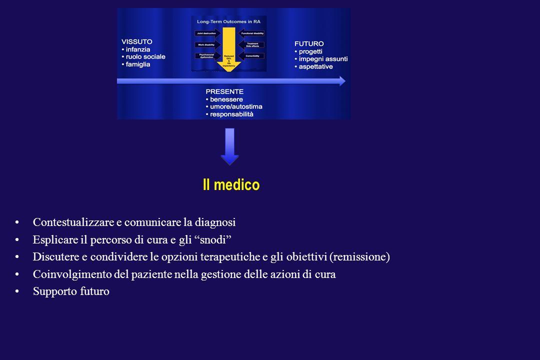 Il medico Contestualizzare e comunicare la diagnosi Esplicare il percorso di cura e gli snodi Discutere e condividere le opzioni terapeutiche e gli ob