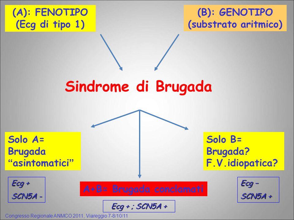 (A): FENOTIPO (Ecg di tipo 1) (B): GENOTIPO (substrato aritmico) Sindrome di Brugada A+B= Brugada conclamati Solo A= Brugada asintomatici Solo B= Brug