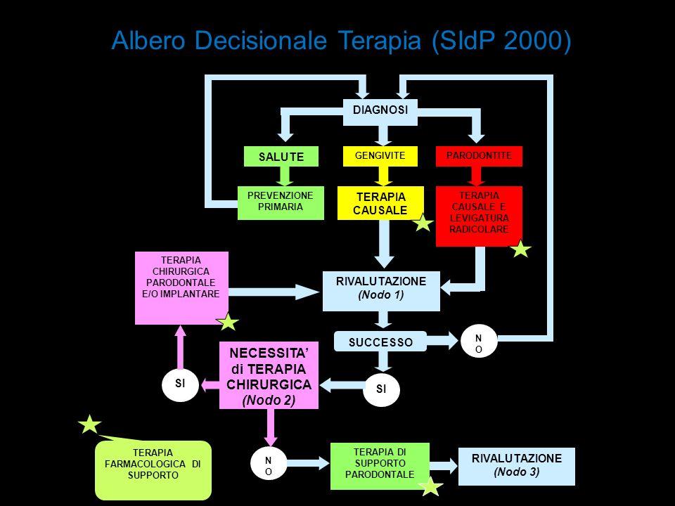 TERAPIA FARMACOLOGICA DI SUPPORTO DIAGNOSI RIVALUTAZIONE (Nodo 1) SUCCESSO NONO SI NECESSITA di TERAPIA CHIRURGICA (Nodo 2) NONO SI TERAPIA CHIRURGICA