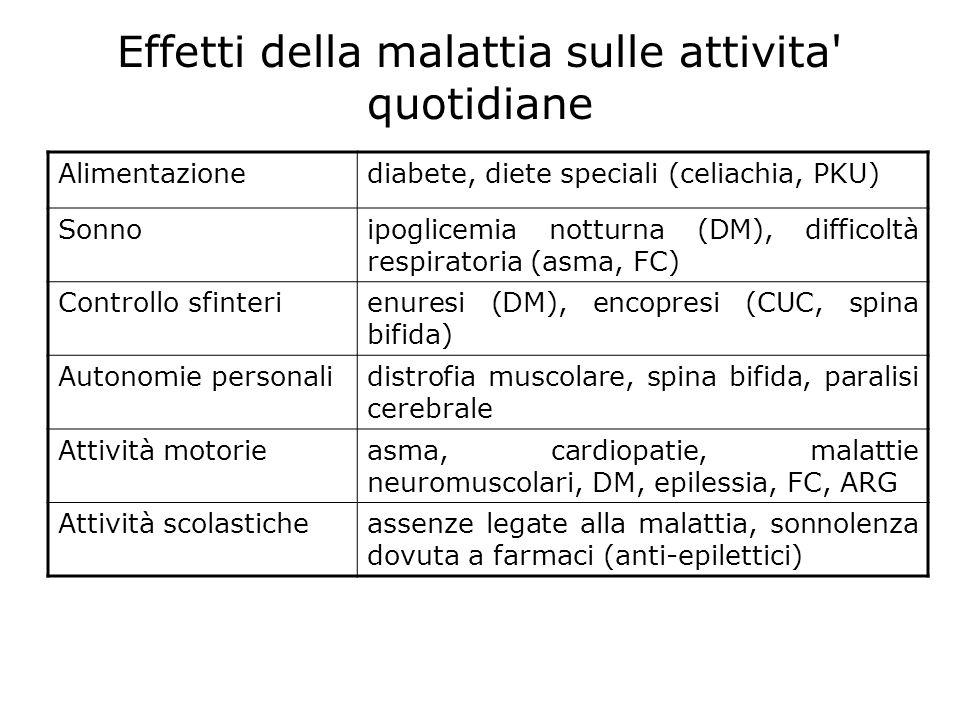 Effetti della malattia sulle attivita' quotidiane Alimentazionediabete, diete speciali (celiachia, PKU) Sonnoipoglicemia notturna (DM), difficoltà res
