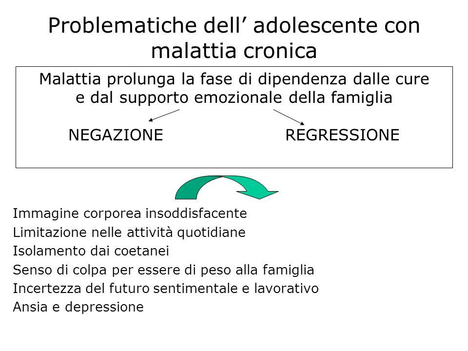 Malattia prolunga la fase di dipendenza dalle cure e dal supporto emozionale della famiglia NEGAZIONE REGRESSIONE Immagine corporea insoddisfacente Li