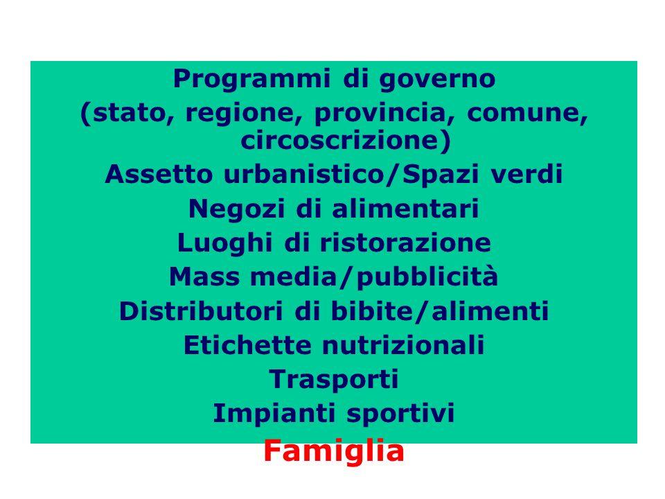 Programmi di governo (stato, regione, provincia, comune, circoscrizione) Assetto urbanistico/Spazi verdi Negozi di alimentari Luoghi di ristorazione M