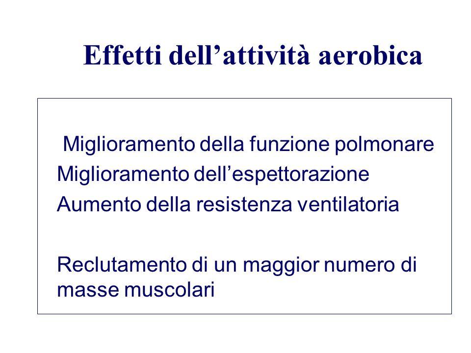 Effetti dellattività aerobica Miglioramento della funzione polmonare Miglioramento dellespettorazione Aumento della resistenza ventilatoria Reclutamen