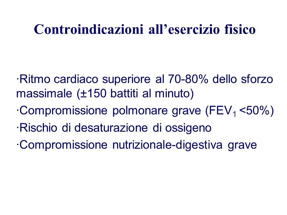 Controindicazioni allesercizio fisico ·Ritmo cardiaco superiore al 70-80% dello sforzo massimale (±150 battiti al minuto) ·Compromissione polmonare gr