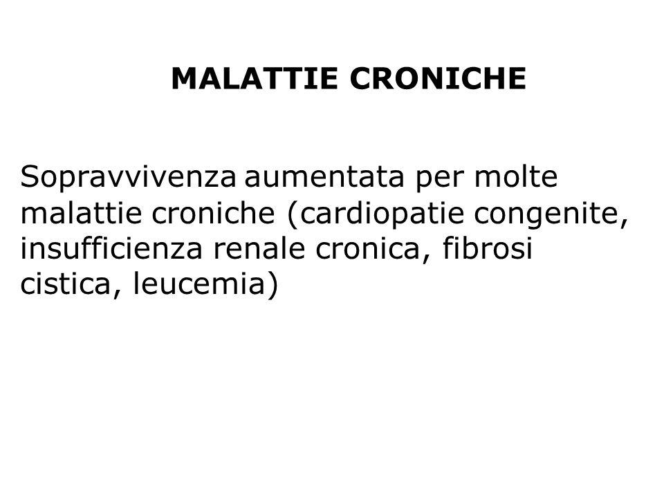 MALATTIE CRONICHE Sopravvivenza aumentata per molte malattie croniche (cardiopatie congenite, insufficienza renale cronica, fibrosi cistica, leucemia)