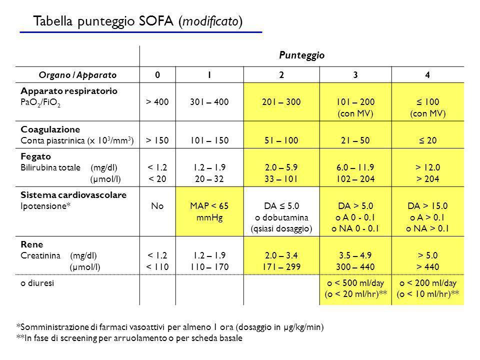 Punteggio Organo / Apparato01234 Apparato respiratorio PaO 2 /FiO 2 > 400301 – 400201 – 300101 – 200 (con MV) 100 (con MV) Coagulazione Conta piastrin