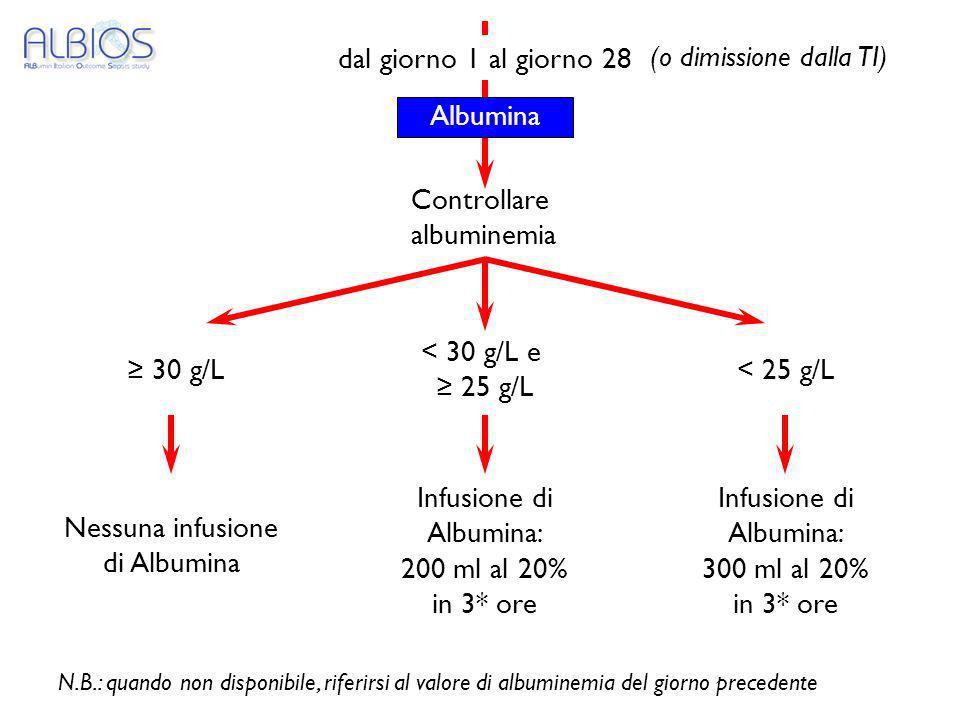 dal giorno 1 al giorno 28 Controllare albuminemia < 30 g/L e 25 g/L 30 g/L Nessuna infusione di Albumina Infusione di Albumina: 200 ml al 20% in 3* or